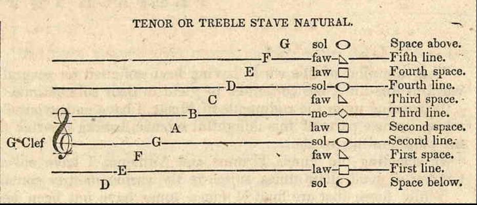 clefFaSoLa shape note singing