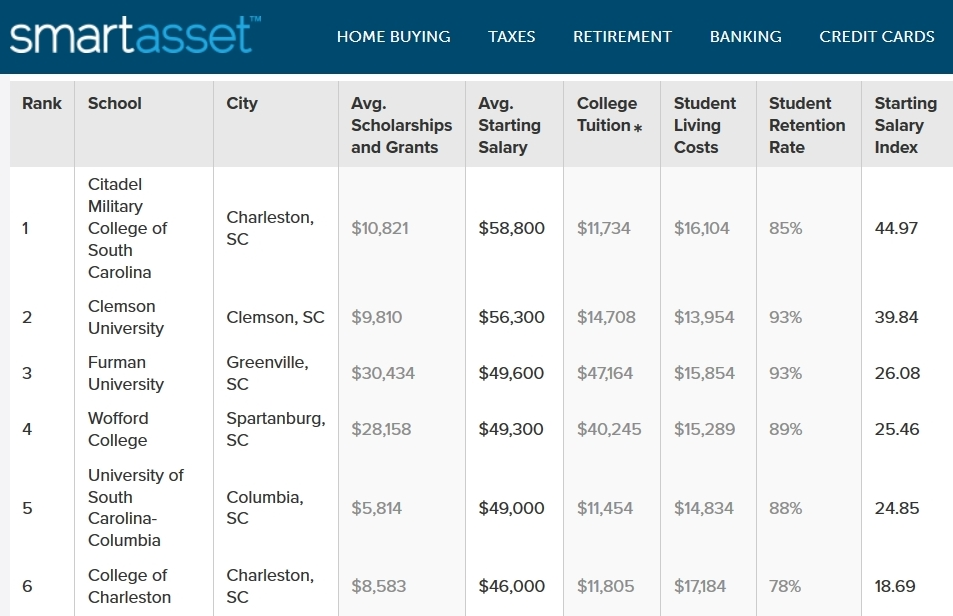 SmartAssets graphic showing The Citadel ranking number one out of all SC public colleges and universities for salaries after graduation
